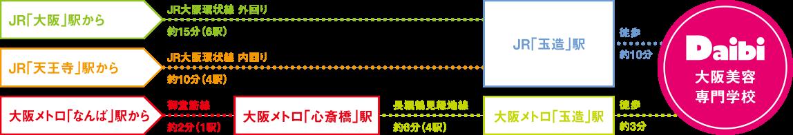 大阪美容専門学校までの各駅からの路線図