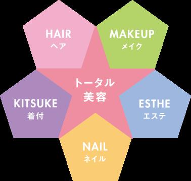 トータル美容の図